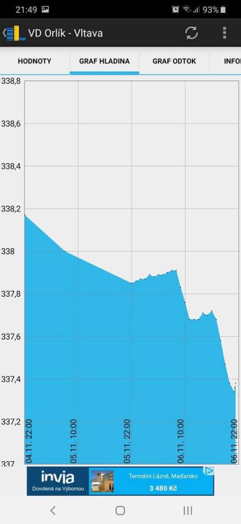 Aplikace Hladkiny nádrží Orlík výška hladiny graf